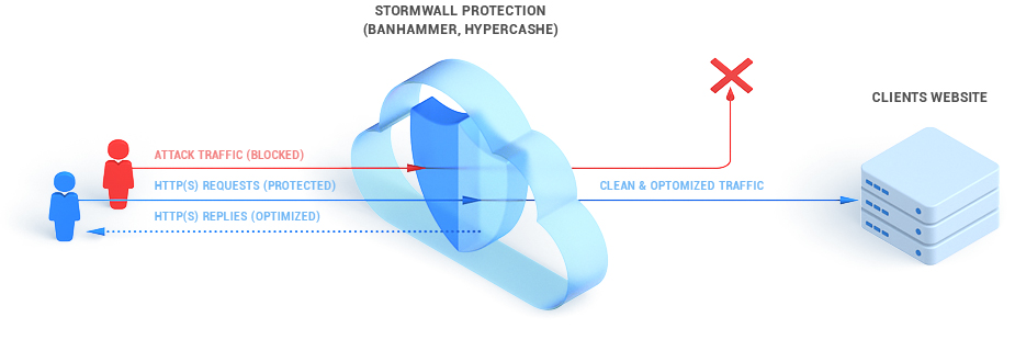 How website protection works